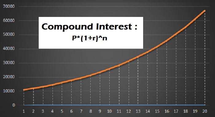 Power of Compound Interest on Savings