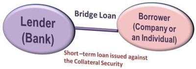 What is Bridge Loan? definition and meaning - Business Jargons