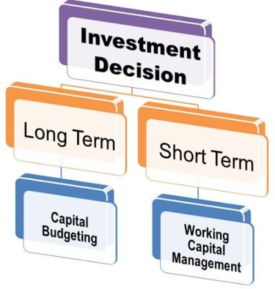 What is Investment Decision? definition and meaning - Business Jargons
