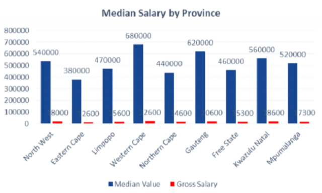 Median house price vs median salary