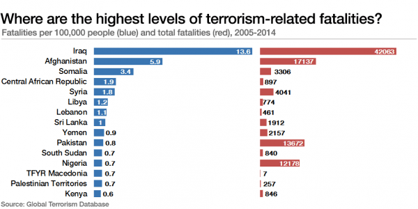 WEFterrorism