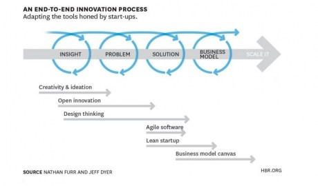 4 AR-innovation-lean-start-up-design-thinking-business-value-design-businessvaliedesing