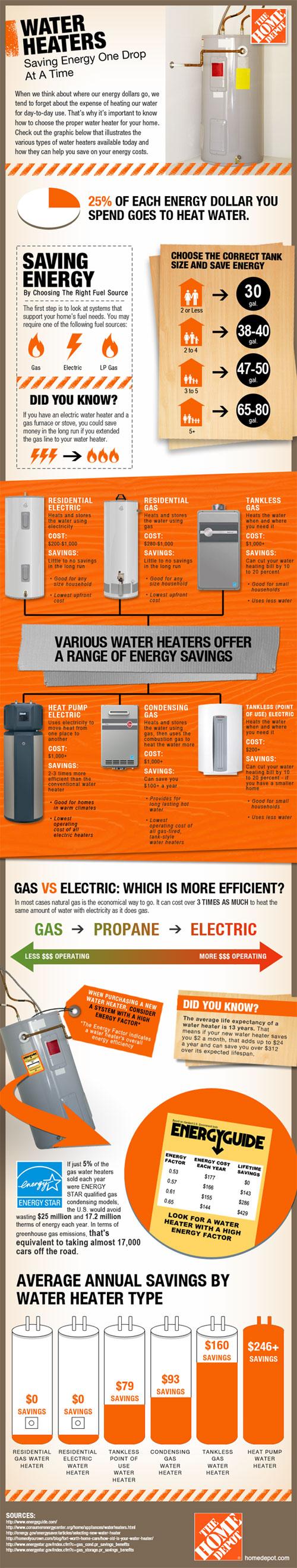 energy_saving_water_heater_infographic