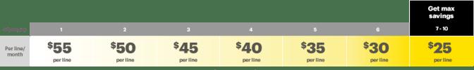 Sprint Framily Plan