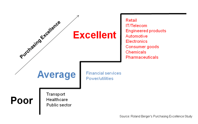 purchasing excellence by industry