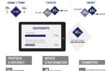 Infographie : les rhumatologues face au digital