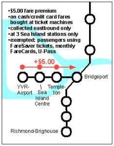 A diagram of how the YVR AddFare will work. Image from the <a href=http://www.translinkcommission.org/html/yvr_add_fare_decision.html>Regional Transportation Commissioner</a>.