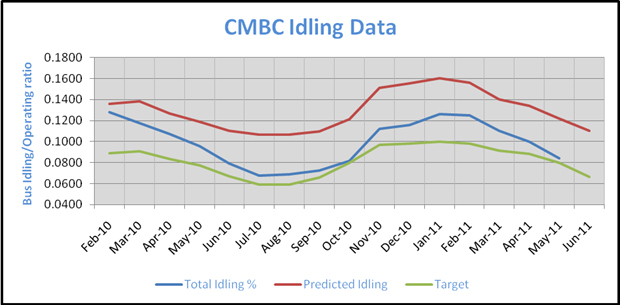 CMBC Idling Data