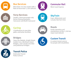 TransLink's main areas of responsibility