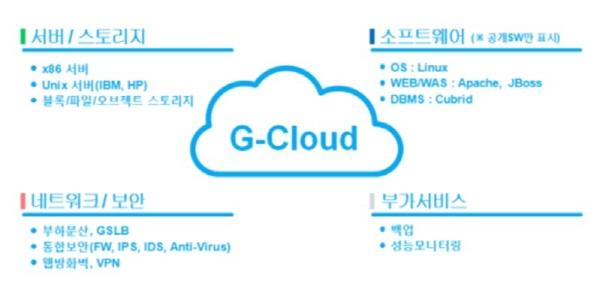 G-Cloud Infra