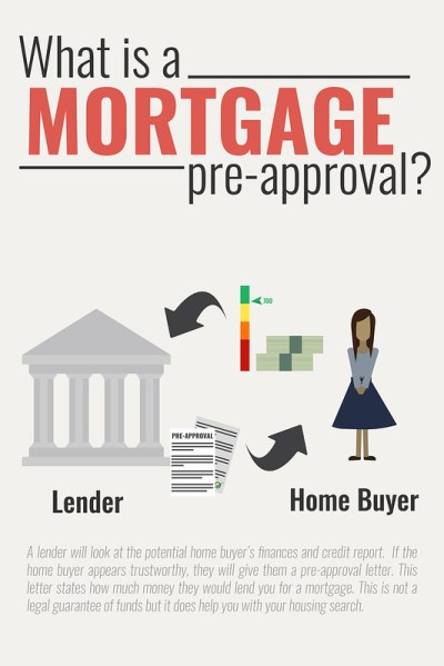 How (and Why) to get Pre-Approved for a Mortgage