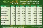 Minecraft sells almost 4.5 million copies on Xbox 360 as other indie games continue to struggle - Image 2 of 2