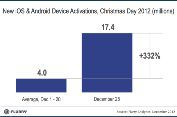Android iOS Activations