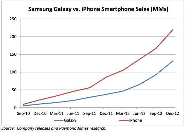 iPhone Sales Comparisons Samsung