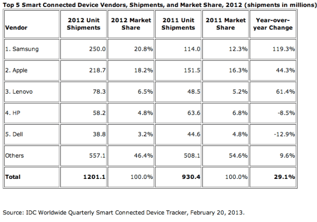 Samsung Smart Device Shipments