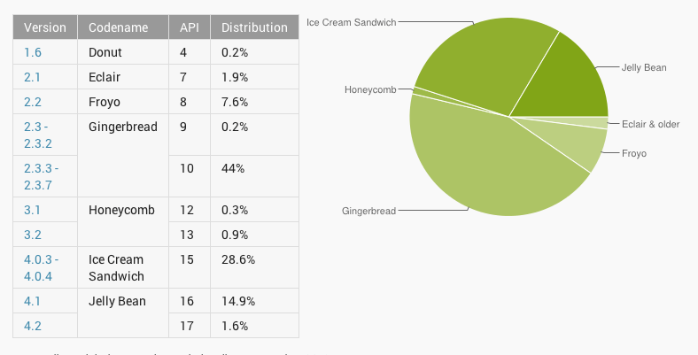 Android Version Distribution March 2013,
