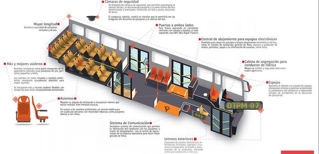 Infografía Buses B2P Transantiago