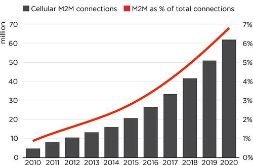 2015-05-13-m2m-percentage-brazil