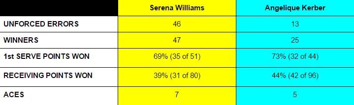 Serena blinked   Google Docs