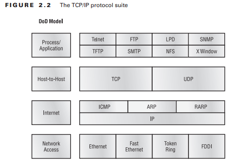 TCP/IP Protocol Suite in DoD Model