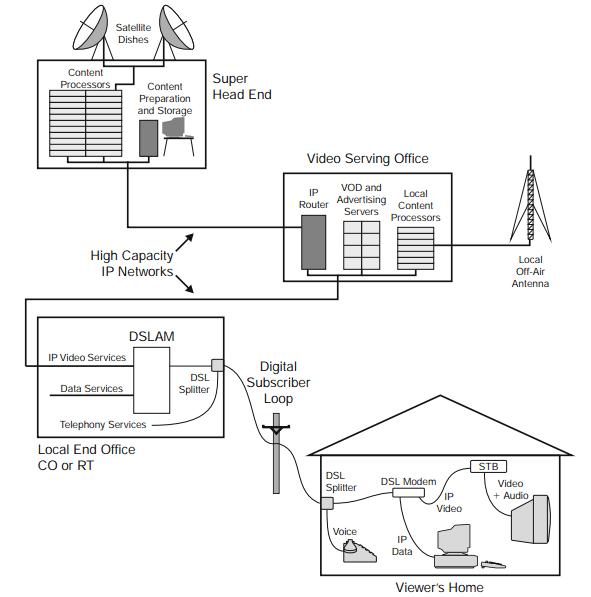 IPTV architecture