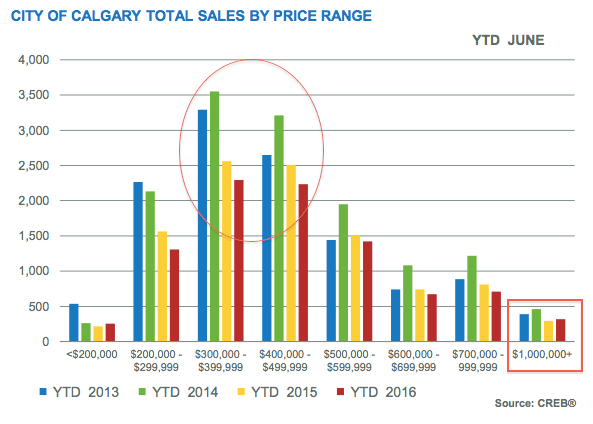 june20201620calgary20total20residential20-20sales20comparison20price20range2020year20highlighted