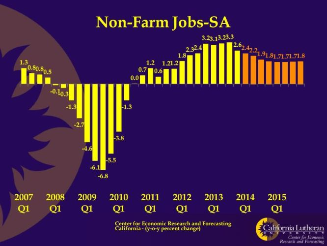 CERF Non-Farm Jobs SA