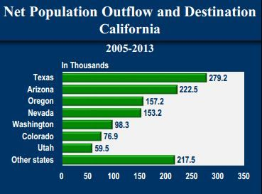 California net population outflow