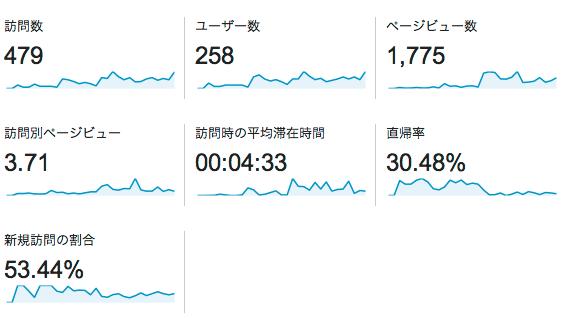 検証 20140130