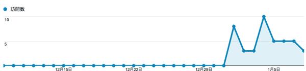 Analytics20140108