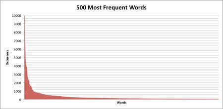 Top500Words