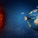 Le eclissi…. cosa rappresentano nella nostra vita