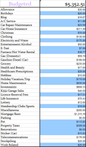 Budgeted expenses April 2014