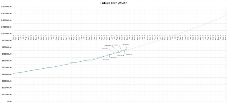 Forecasted Net Worth as @ end of December 2015