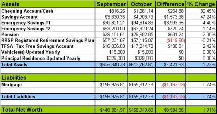 Canadian Budget Binder October Net Worth