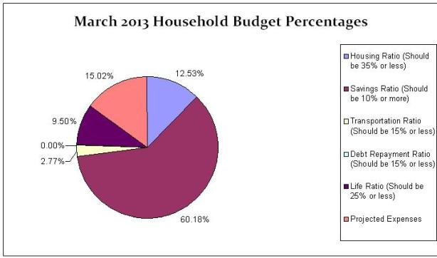March 2013 Monthly Budgeted Expense Chart 2