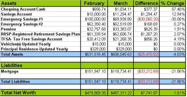 March 2013 Net Worth Update