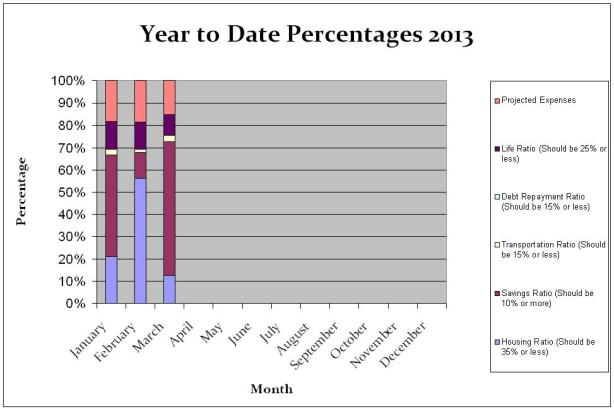 Year To Date Percentages March 2013