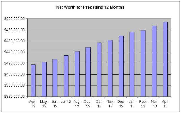 Net Worth For Preceeding Months April 2013