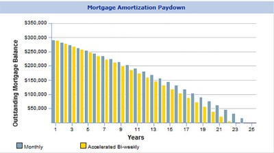 Are Accelerated Bi-weekly Payments Better Than A Semi-Monthly Payment? - Canadian Mortgage ...