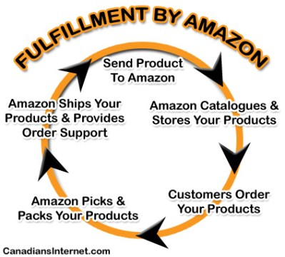 Test eCommerce Waters with Fulfillment by Amazon (FBA)
