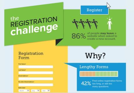 the online registration challenge