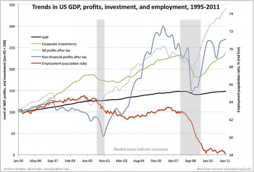trends-in-us-gdp-profits-investment-and-employment-1995-2011