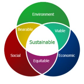 image from https://macaulay.cuny.edu/eportfolios/akurry/2011/12/21/sustainable-development/