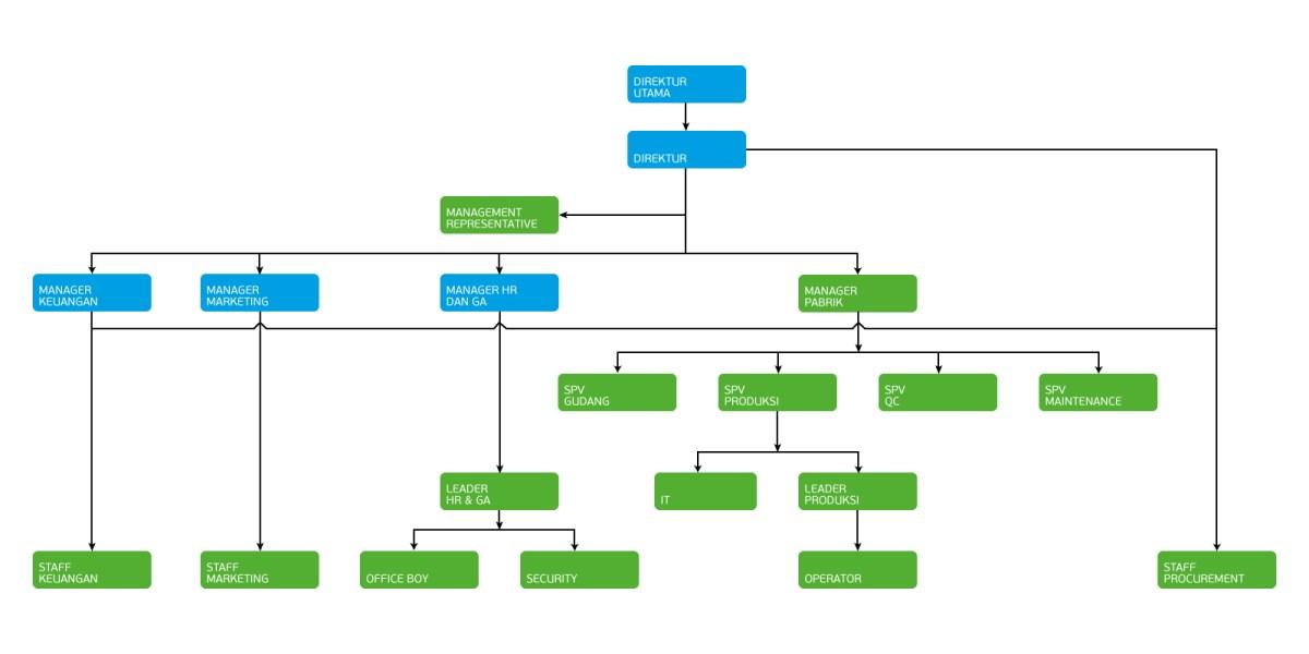 struktur-organisasi
