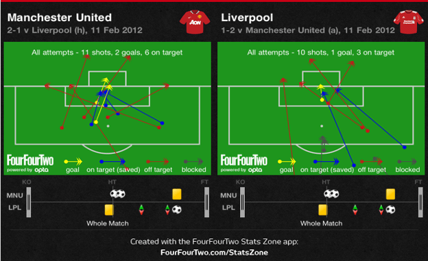 Man United v Liverpool Shots