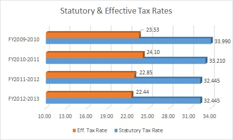Statutory & Effective Tax Rates