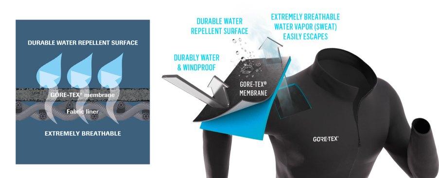 Gore-membrane-graphic