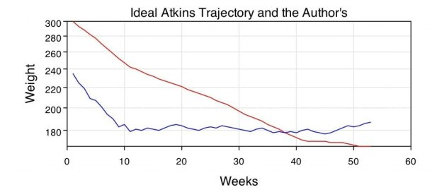 Ideal Atkins Trajectory and the Author's