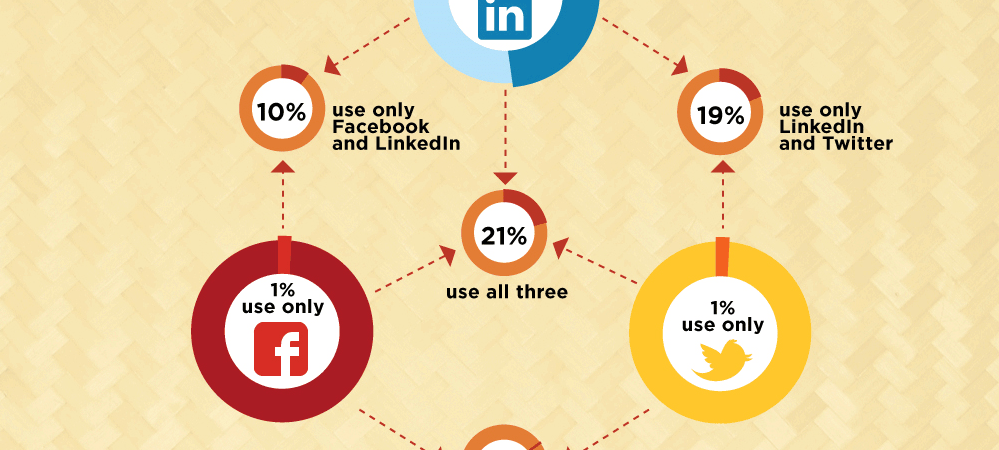 [INFOGRAPHIC] How Recruiters Use Social Media 2012